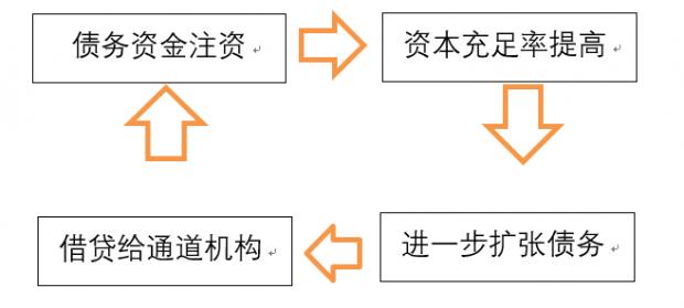 赵建:诸神的黄昏——防风险攻坚战与债务型资本的末路