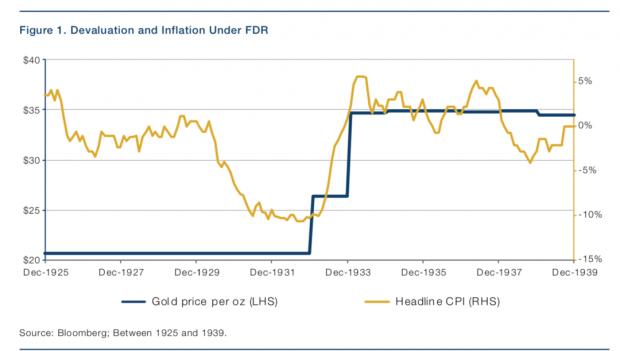 如何战胜大萧条:富兰克林·罗斯福总统给我们的启示