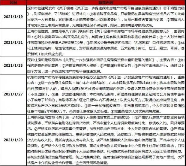 """""""史诗级""""调控风暴后 2021年京沪深杭房价会暴跌吗?"""