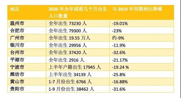 狼真的来了!中国出生人口塌陷大大提前,但还是救不了内卷?