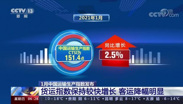 1月CTSI货运指数继续保持较快增长