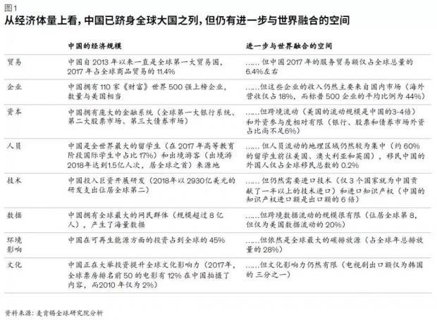麦肯锡报告:中国与世界联系将发生难以预测的变化,企业怎么办