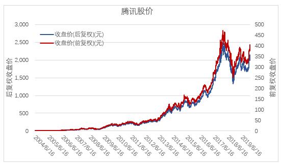 为什么2C的公司,股票涨得多?
