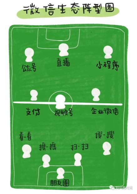 刘兴亮:微信生态阵型图