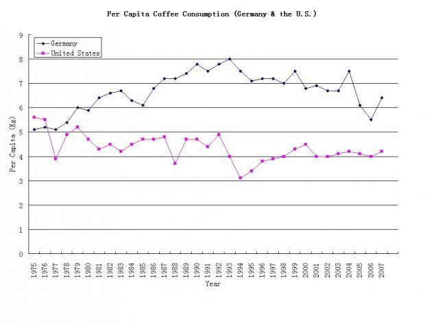 Coffee: Devil's Drink, Devil's Market
