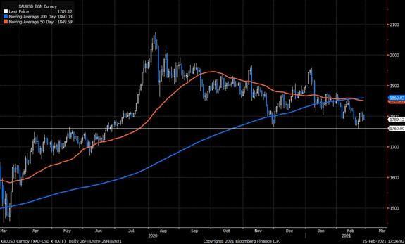 通货再膨胀 - 美联储态度决定黄金前景