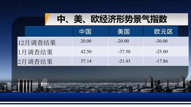 第90期复旦-ZEW经济景气指数解读全文发布