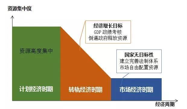 今年为何重设GDP目标(6%)?