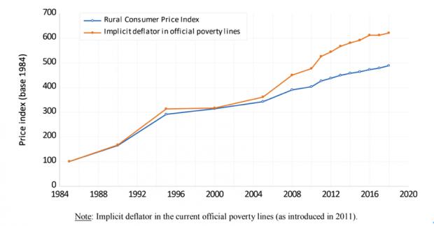 中国贫困率的多角度测算