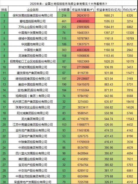 2021年,中国房地产开启央企为王新时代
