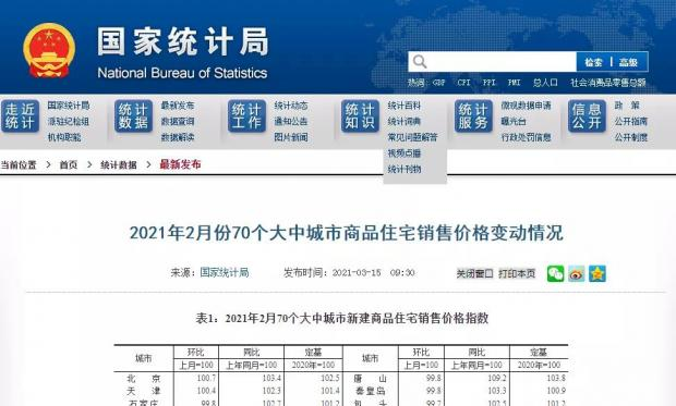 """""""2021小阳春""""热了,官方:沪京广深房价上涨前4"""