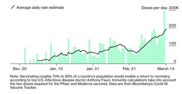 疫苗接种超过里程碑数字