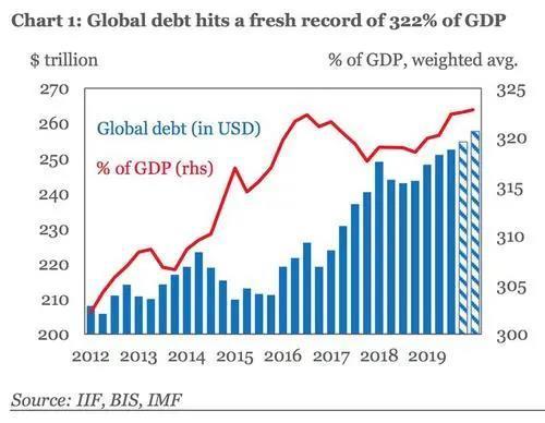 赵建:过度的债务和泡沫是诱发生态危机的主因之一