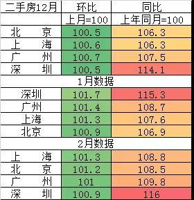 """颤抖吧:这一次调控!广州终于""""将了深圳、上海一军"""""""