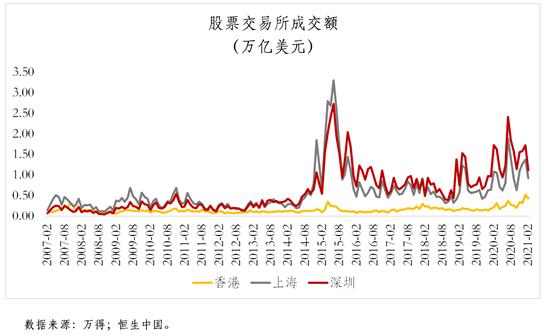 北上港深:谁是中国未来的金融中心