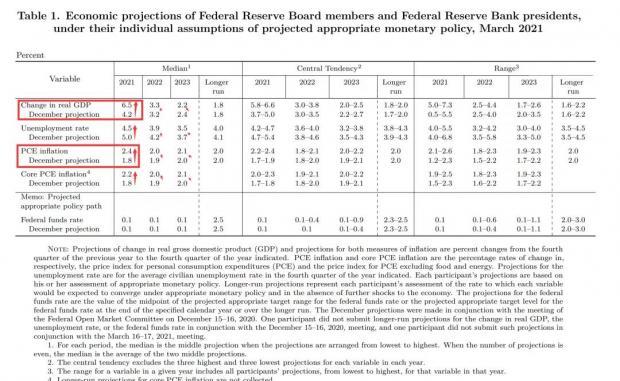 2021年3月美联储FOMC议息会议笔记
