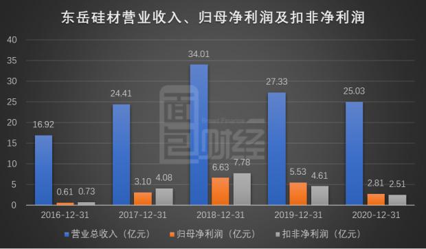 东岳硅材:上市首年业绩下滑 1.17亿限售股解禁流通