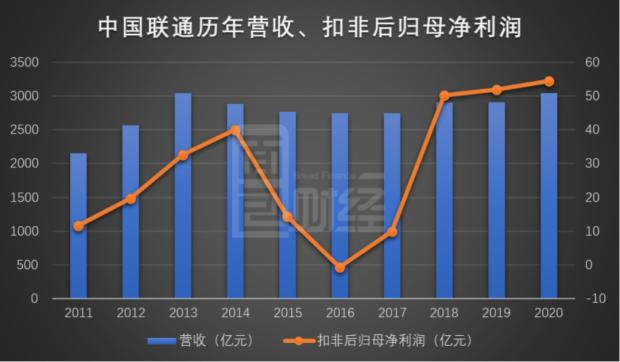 中国联通:2020年业绩个位数增长 资本开支增至676.5亿