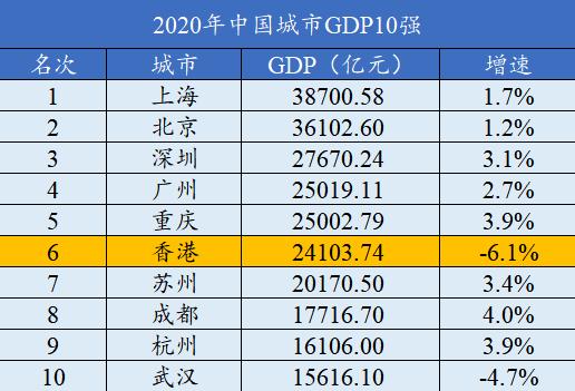 吴晓波:GDP从全国第1掉到第6,香港怎么了?