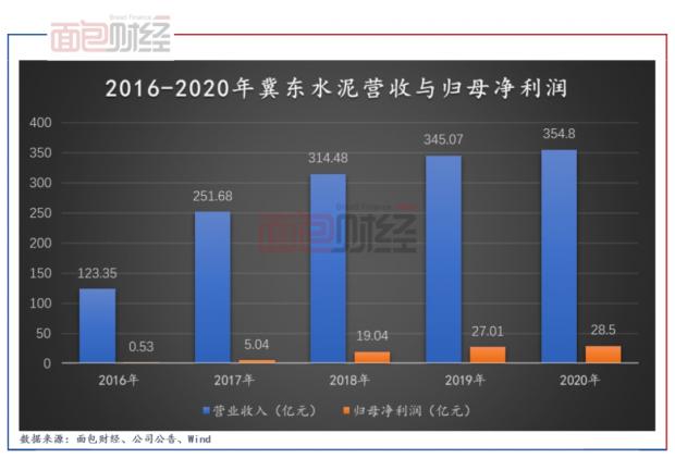 冀东水泥:水泥熟料销量提升带动业绩增长 提效控费对冲毛利下滑