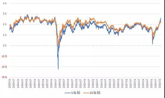 """为什么美联储认为通胀是""""暂时的""""(Transient)?"""