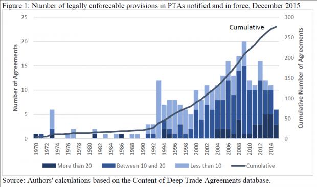 深度贸易协定的贸易创造与贸易转移效应