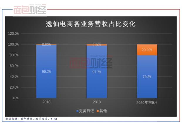 逸仙电商2020年报:营销费用拖累业绩 研发费用占比较低