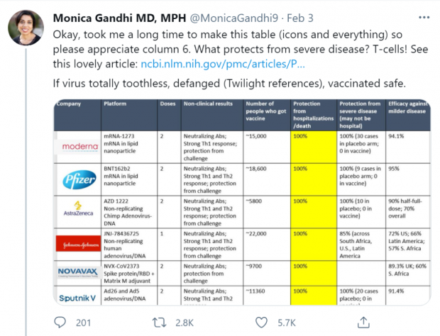 所有新冠疫苗都能100%防重症、防死亡?不,每款疫苗都不相同