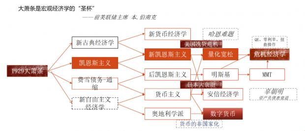 赵建:后疫情时代的货币经济学——MMT是最终的归属吗?