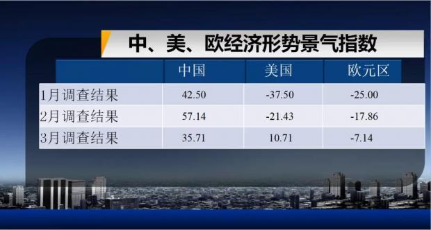 第91期复旦-ZEW经济景气指数全文发布