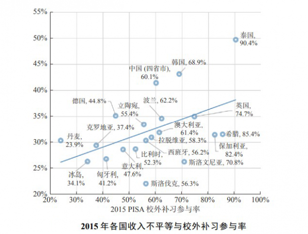 教育竞争的背后,家长是最大的变量?