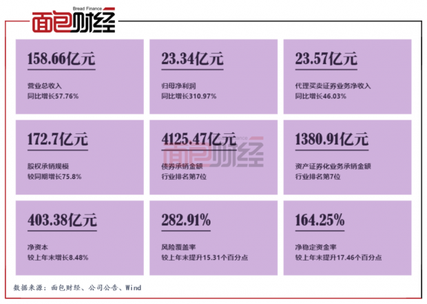 光大证券:六大业务集群协同发展,营收劲增57.76%