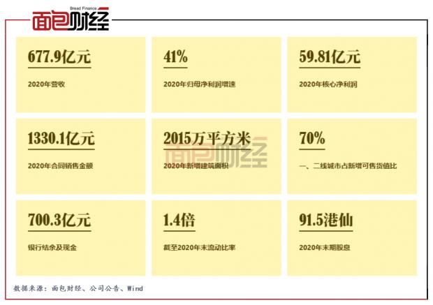 中国奥园:2020年业绩稳健增长 拟高额派息回馈股东
