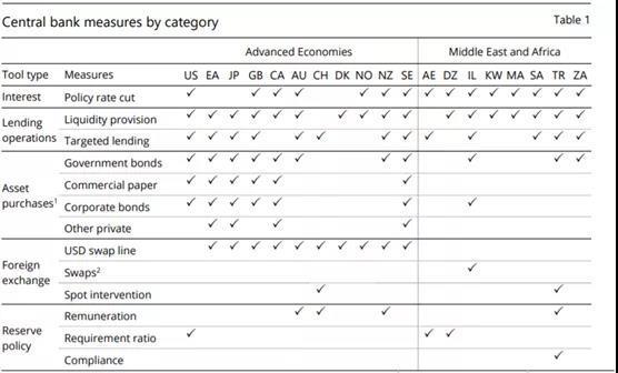 全球主要央行应对疫情冲击的货币政策数据库