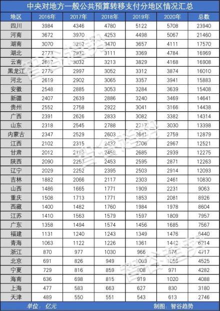 中央转移支付出炉!北京最担当,广东最憋屈,宁波最自立,黑龙江最尴尬