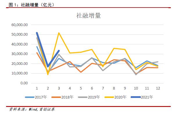 3月金融数据点评:下行右侧的确认