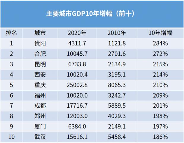 吴晓波:中国城市GDP增速十年竞赛,谁严重掉队?