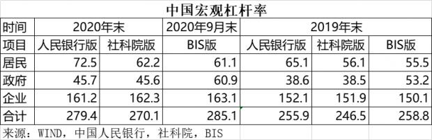 中国居民杠杆率在世界上处于什么水平?