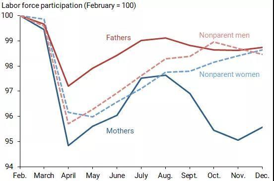 从疫情对母亲的额外冲击看低生育率