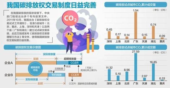"""助力碳达峰碳中和绿色金融有望成为新""""风口"""""""
