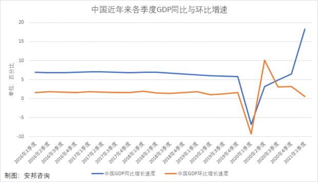 客观看待一季度中国经济增长