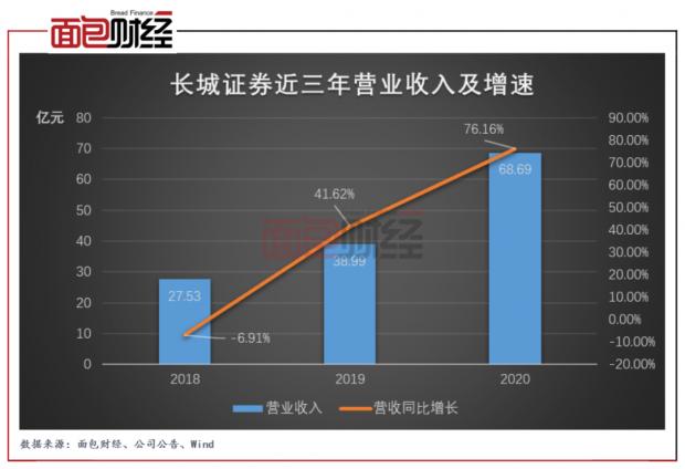 长城证券:两融业务增长带来风险,公司风控体系是否健全值得考究