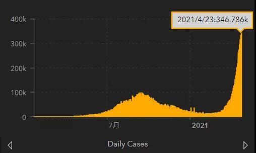 商周:印度新冠新增病例单日超30万,为什么?