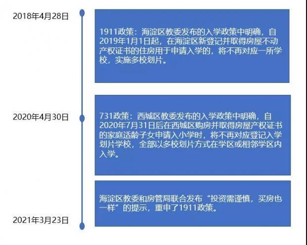 """北京海淀出台史上""""最狠""""学区房政策!房价会暴跌吗?"""