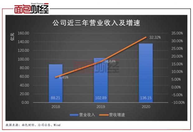 """鲁商发展:""""三道红线""""两线超阈值,有息负债增速将被限"""