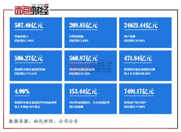 上海银行:投注资源实施金融纾困,普惠型小微企业信贷投放翻倍