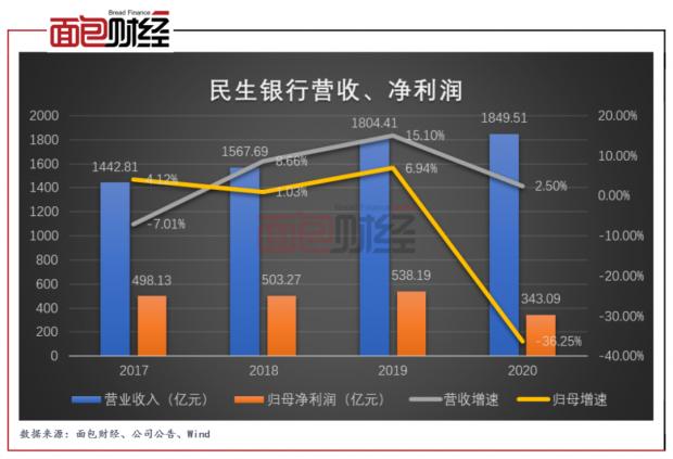 民生银行:净利润锐减195.1亿元 资产质量承压