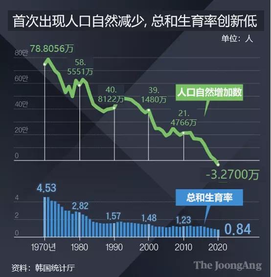 吴晓波:韩国,生育政策的前车之鉴