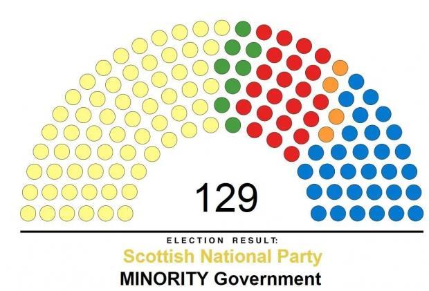 苏格兰议会选举结果:难以把握的未来