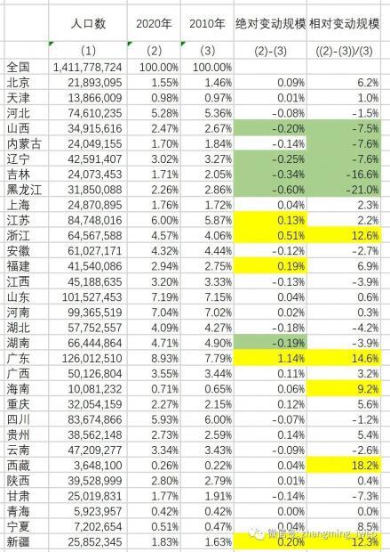张明 七次普查之各省人口变动